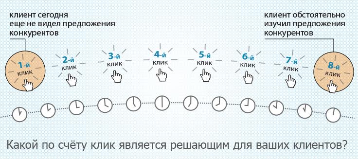 Таргетинг по номеру клика: инфографика