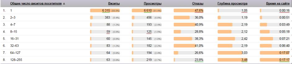 Статистика вовлечённости  width=