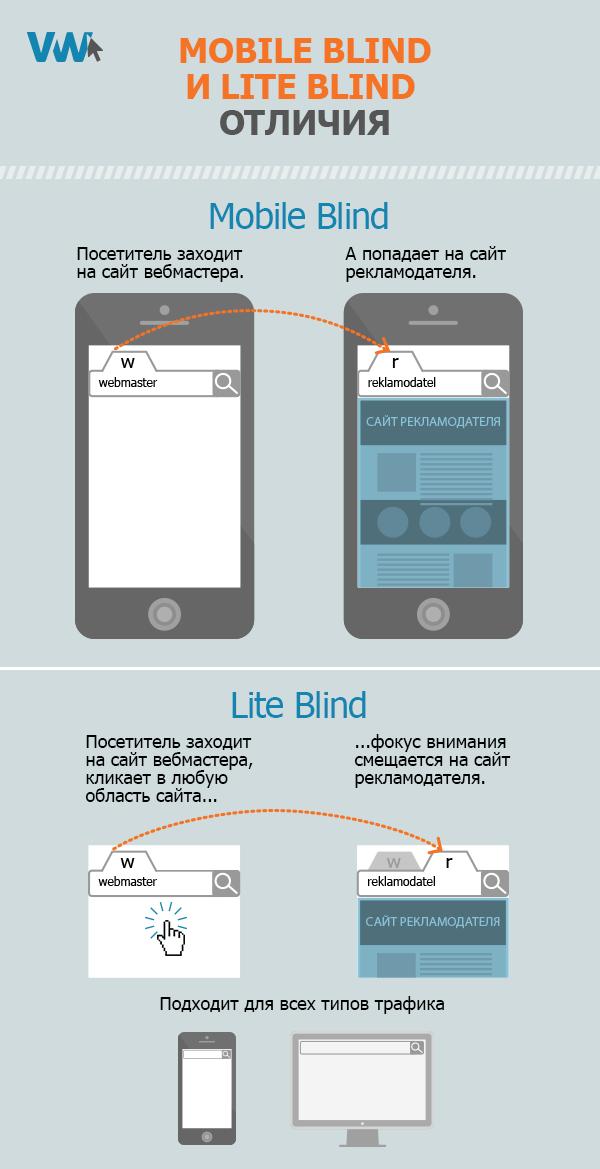 Mobile Blind и Lite Blind отличия