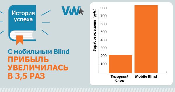 Mobile Blind