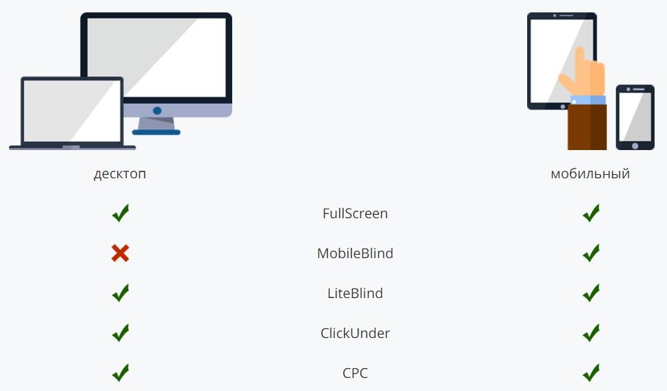 Форматы мобильной рекламы